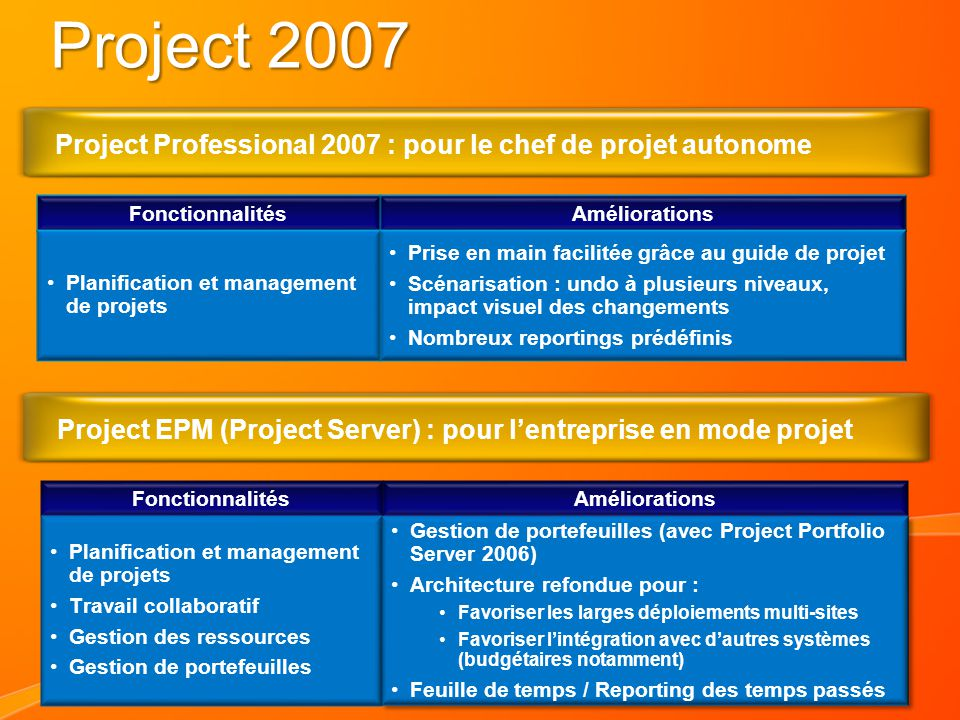 4/2/2017 7:26 AM Project 2007. Project Professional 2007 : pour le chef de projet autonome. Fonctionnalités.