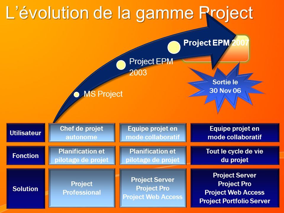 L'évolution de la gamme Project
