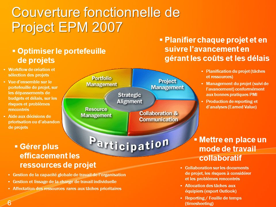 Couverture fonctionnelle de Project EPM 2007