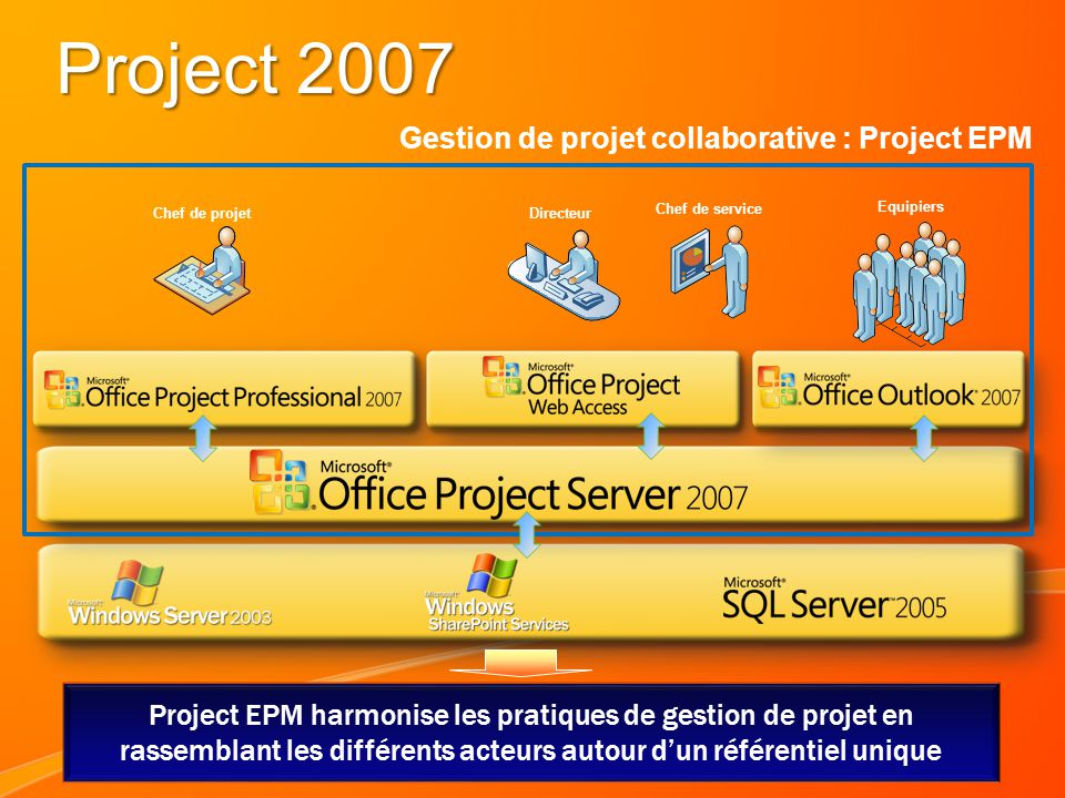 Project 2007 Gestion de projet collaborative : Project EPM