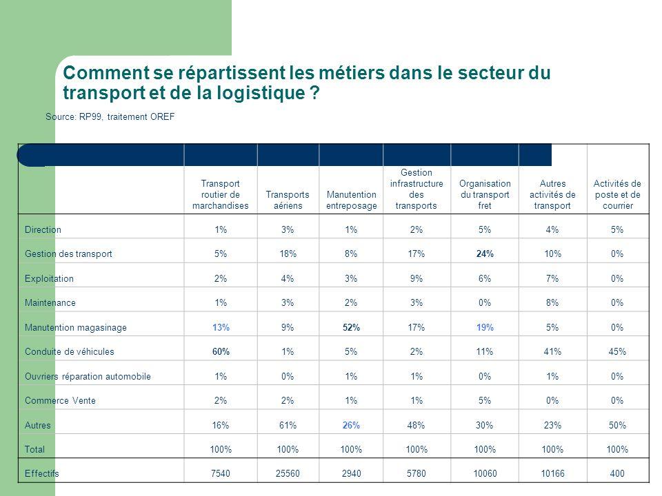 Comment se répartissent les métiers dans le secteur du transport et de la logistique