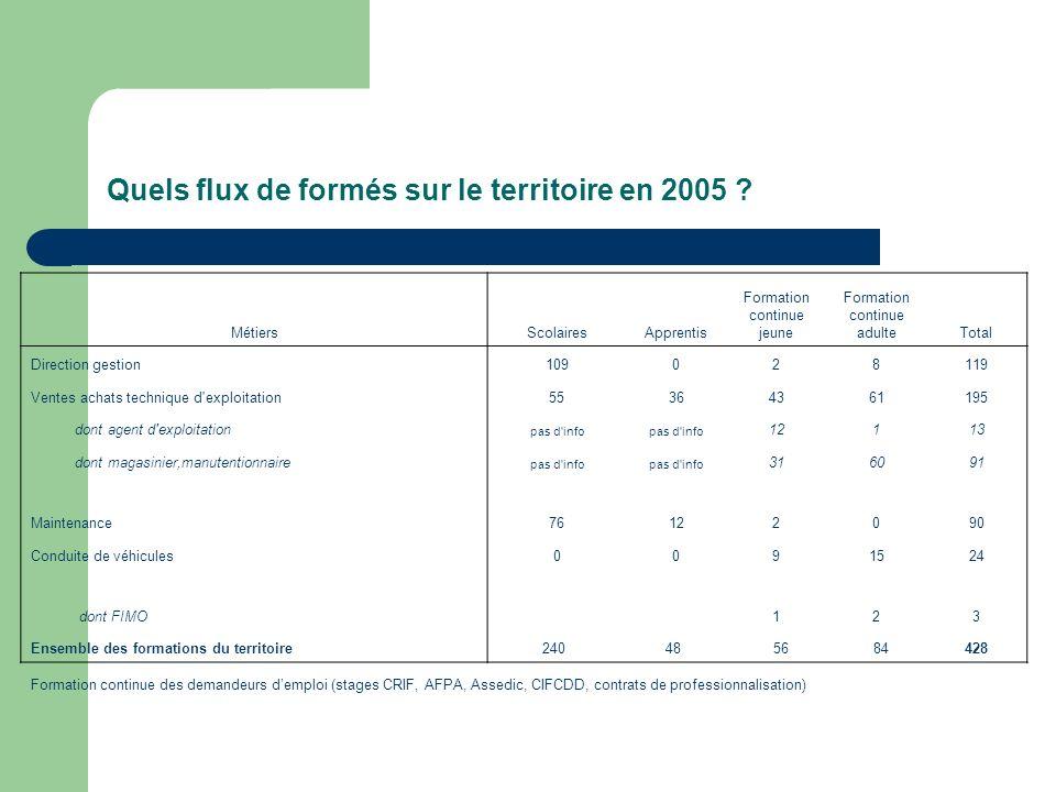 Quels flux de formés sur le territoire en 2005