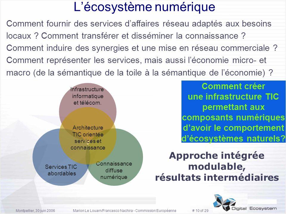 L'écosystème numérique