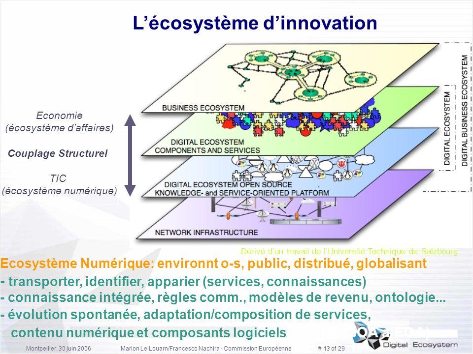 L'écosystème d'innovation