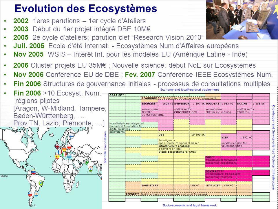 Evolution des Ecosystèmes
