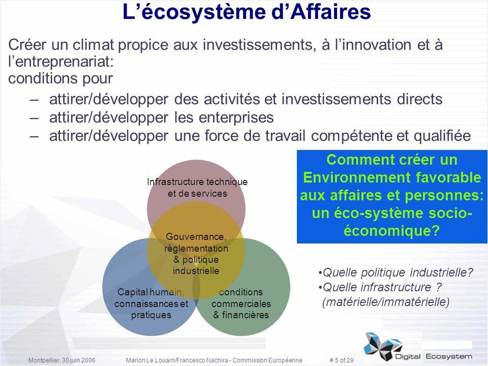 L'écosystème d'Affaires