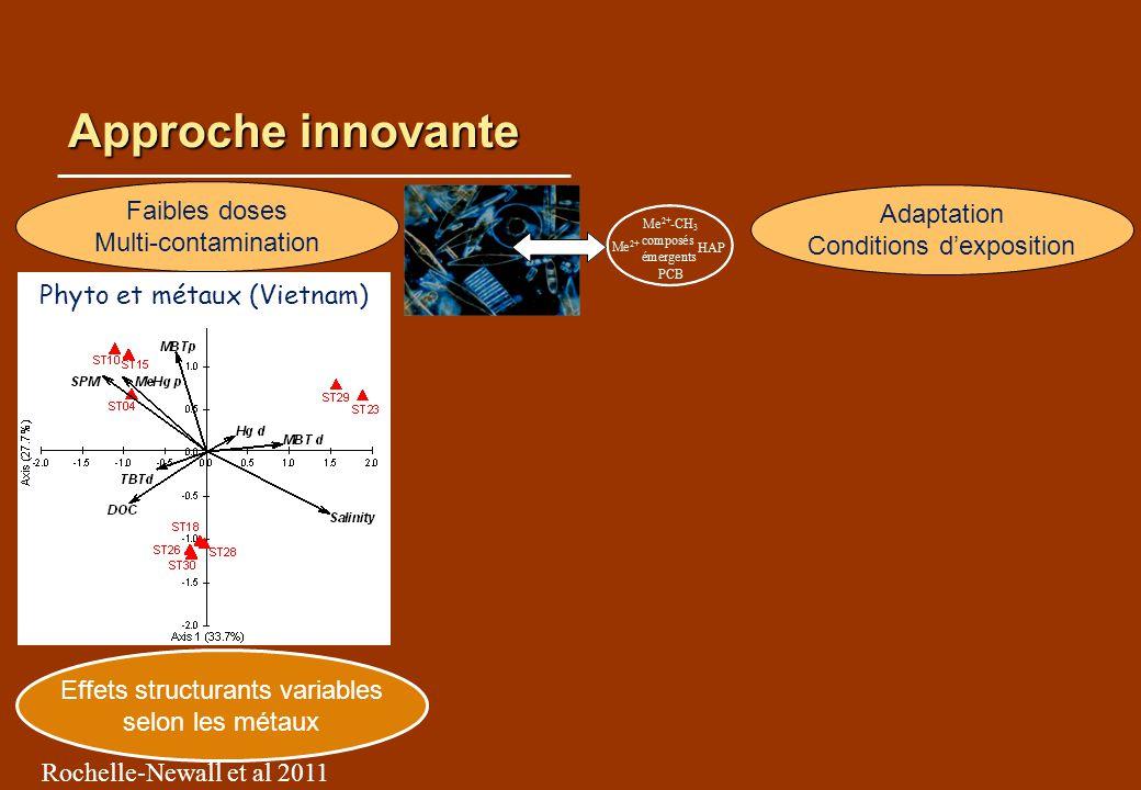 Approche innovante Faibles doses Adaptation Multi-contamination