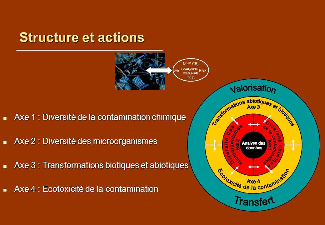 Structure et actions Axe 1 : Diversité de la contamination chimique