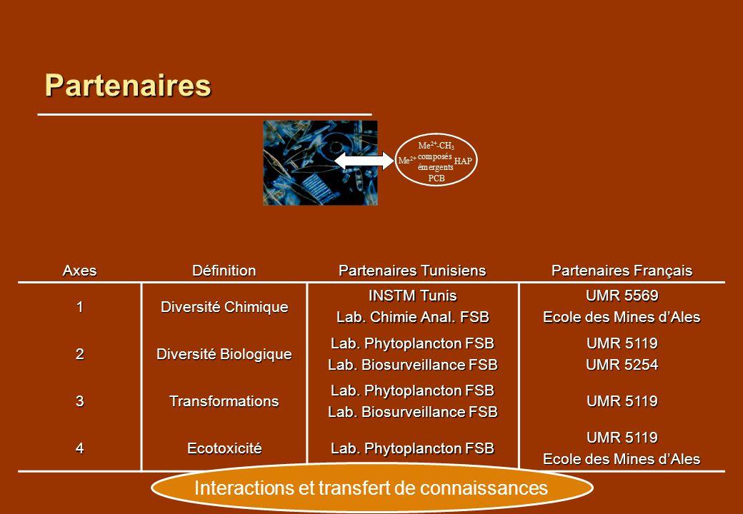 Partenaires Interactions et transfert de connaissances Axes Définition