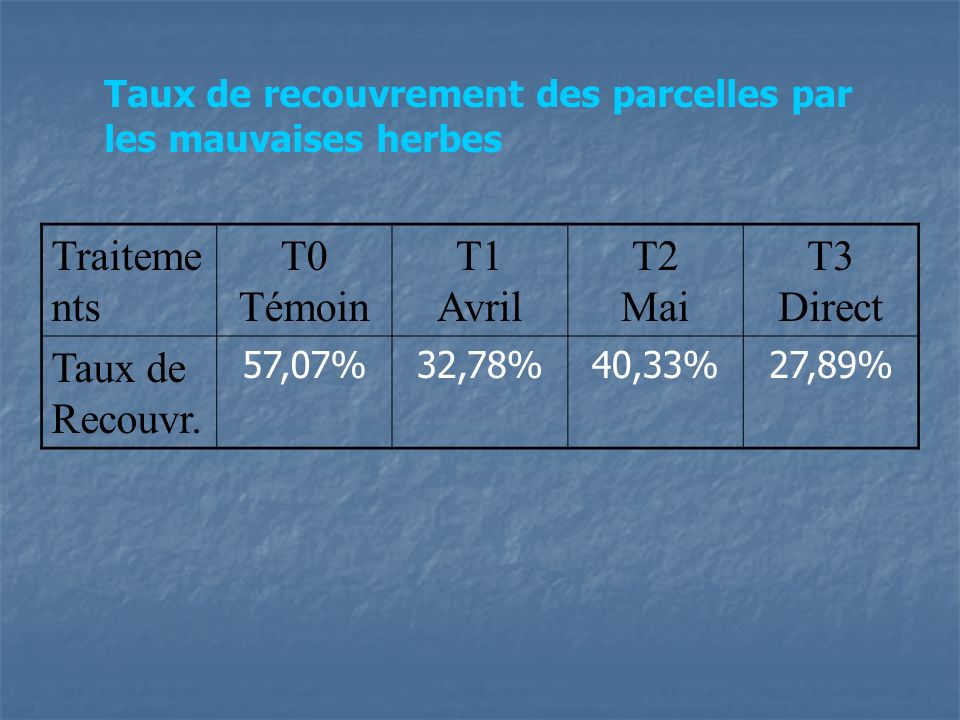 Traitements T0 Témoin T1 Avril T2 Mai T3 Direct Taux de Recouvr.
