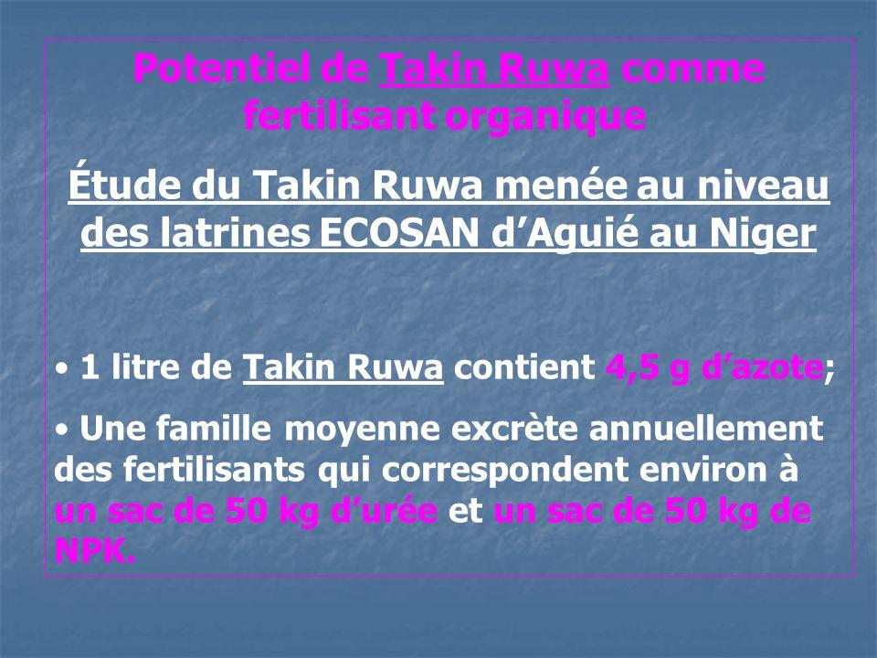 Potentiel de Takin Ruwa comme fertilisant organique
