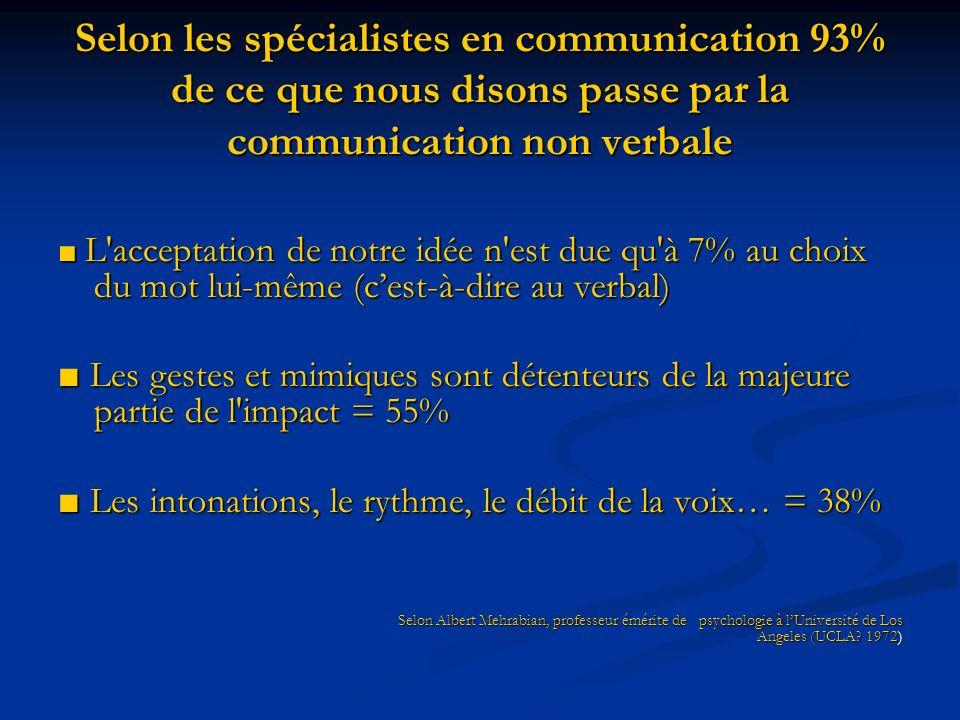 Selon les spécialistes en communication 93% de ce que nous disons passe par la communication non verbale