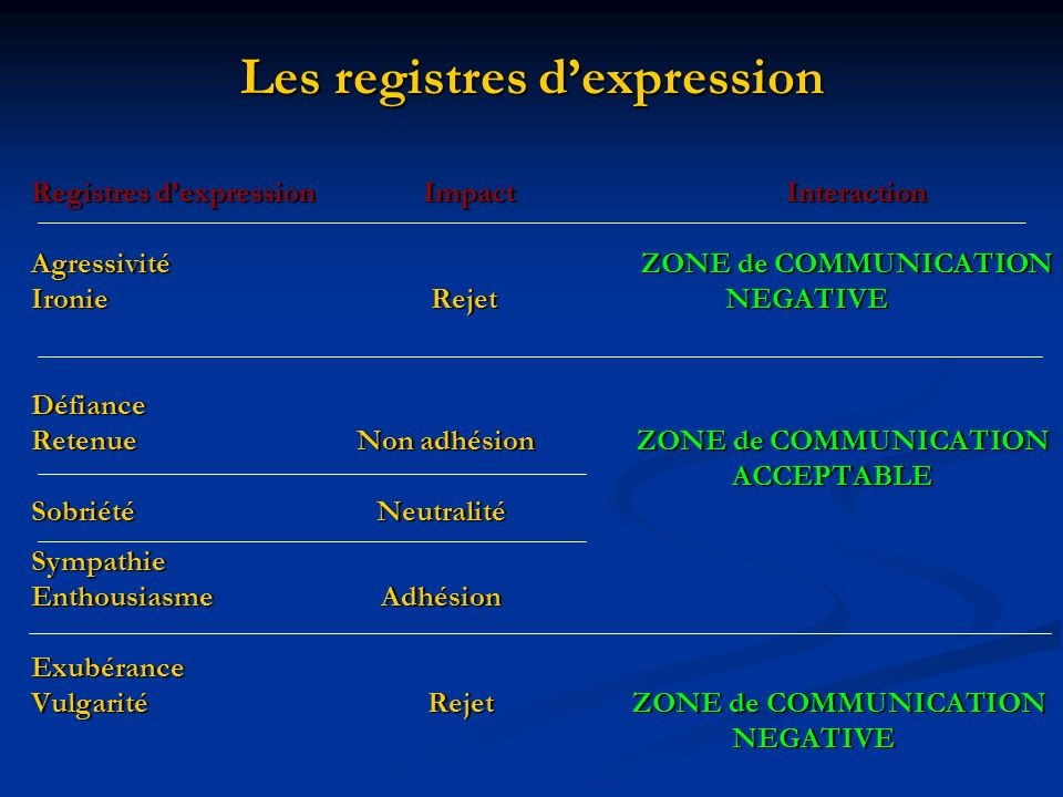 Les registres d'expression