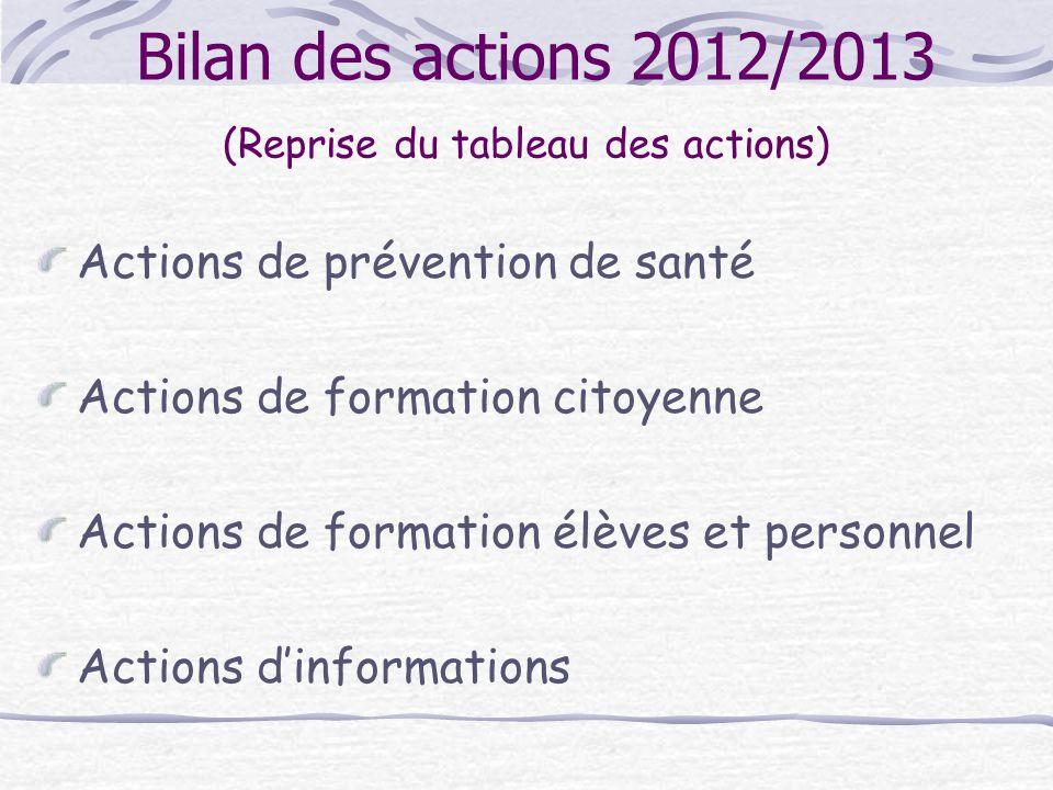 Bilan des actions 2012/2013 (Reprise du tableau des actions)