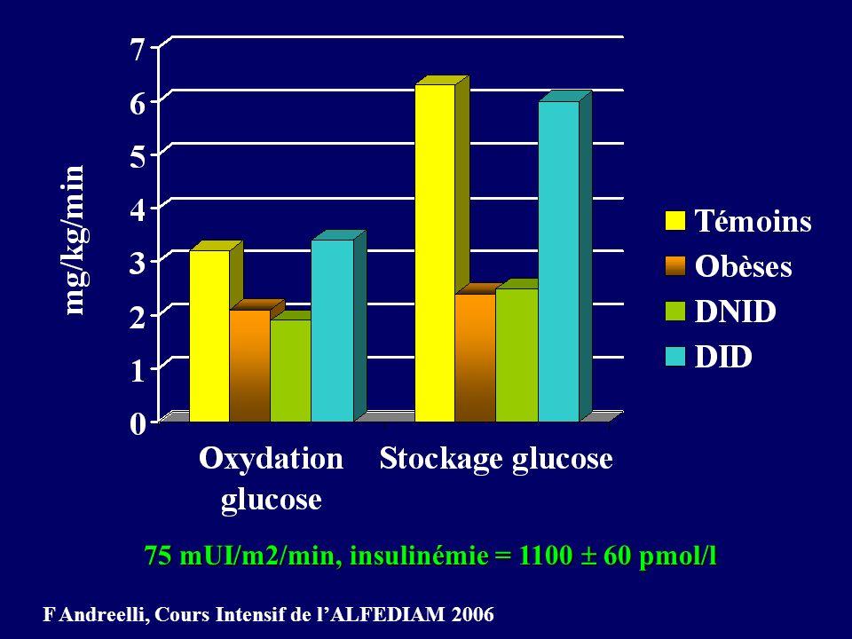 75 mUI/m2/min, insulinémie = 1100  60 pmol/l