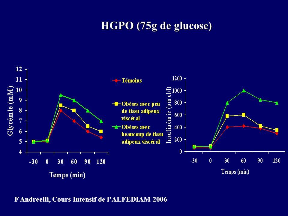 HGPO (75g de glucose) F Andreelli, Cours Intensif de l'ALFEDIAM 2006