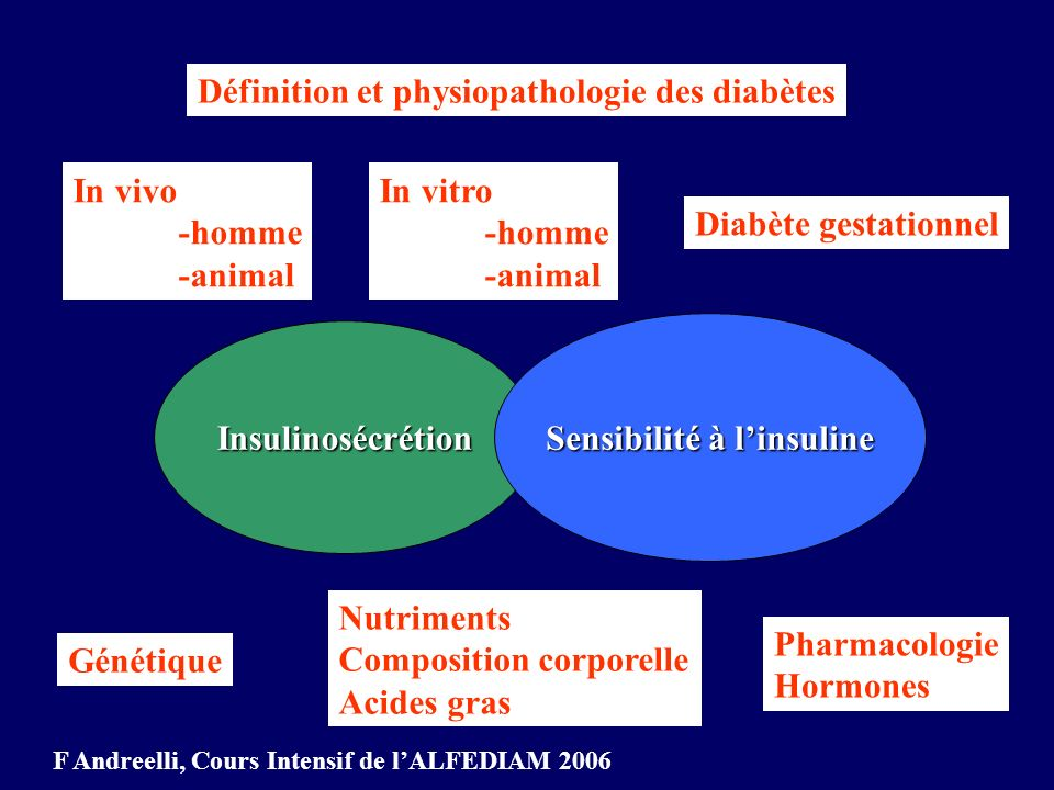 Sensibilité à l'insuline