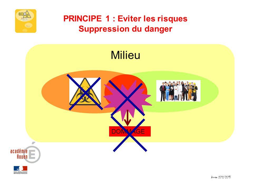 PRINCIPE 1 : Eviter les risques