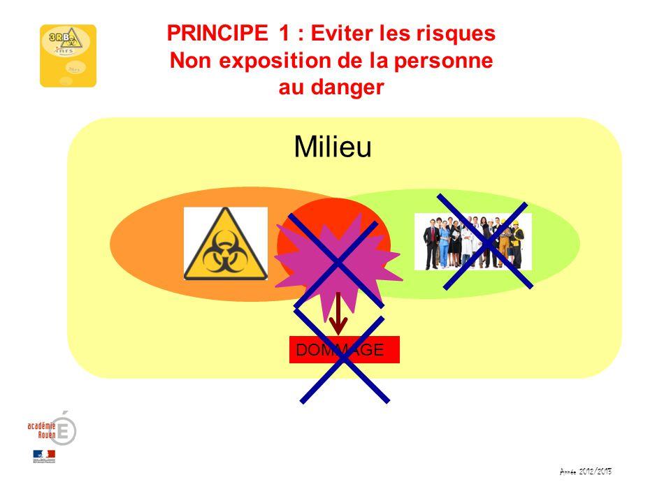 Milieu PRINCIPE 1 : Eviter les risques