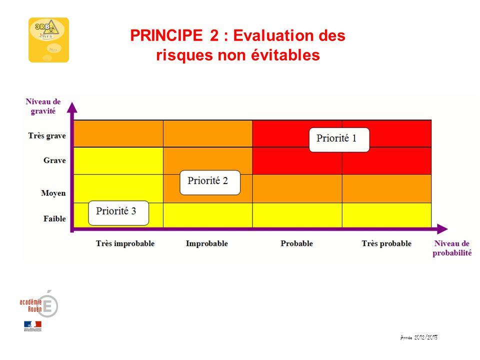 PRINCIPE 2 : Evaluation des risques non évitables