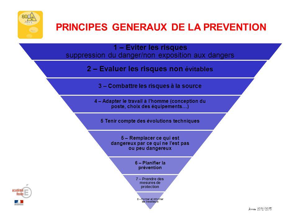 PRINCIPES GENERAUX DE LA PREVENTION