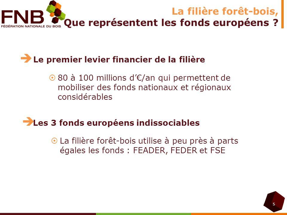 La filière forêt-bois, Que représentent les fonds européens