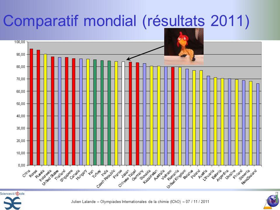 Comparatif mondial (résultats 2011)