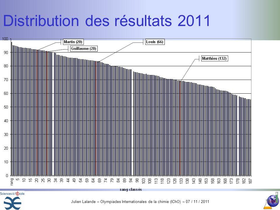Distribution des résultats 2011