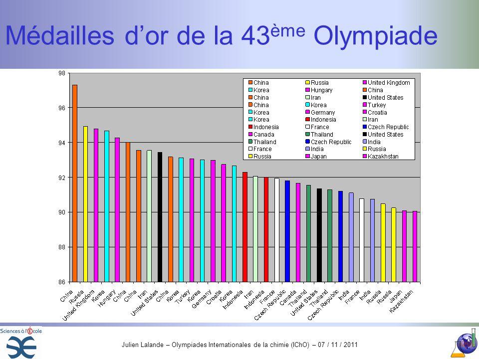 Médailles d'or de la 43ème Olympiade