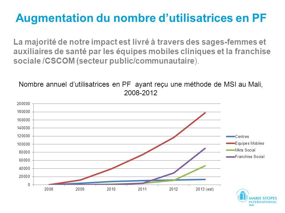 Augmentation du nombre d'utilisatrices en PF