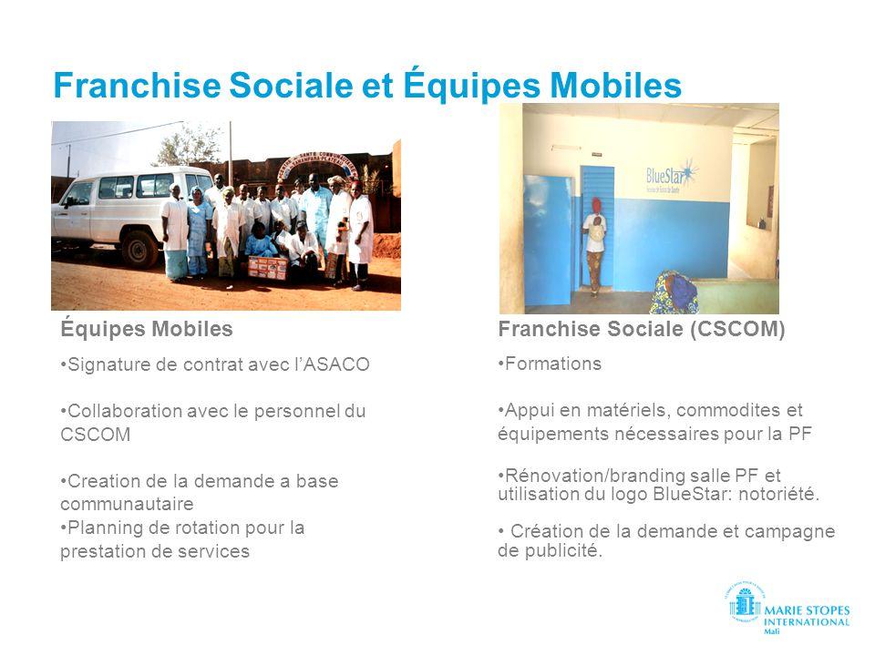Franchise Sociale et Équipes Mobiles