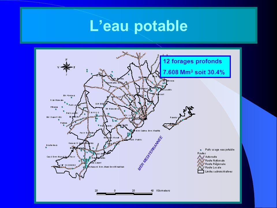 L'eau potable 12 forages profonds 7.608 Mm3 soit 30.4%