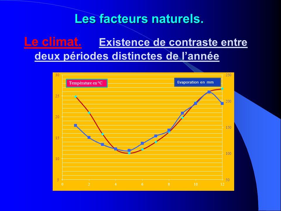 Les facteurs naturels.Le climat.