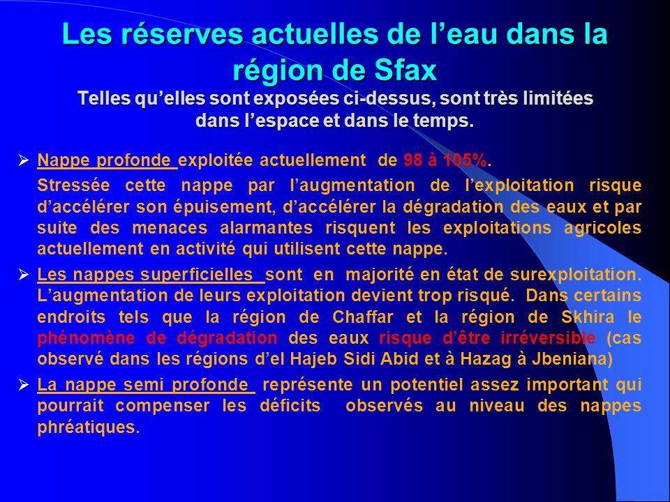 Les réserves actuelles de l'eau dans la région de Sfax Telles qu'elles sont exposées ci-dessus, sont très limitées dans l'espace et dans le temps.