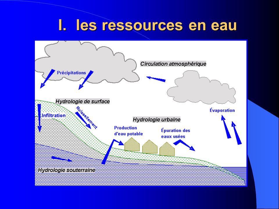 les ressources en eau