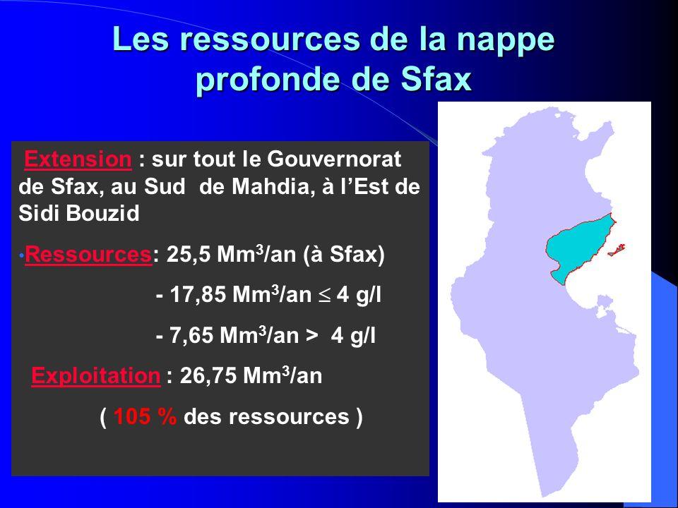 Les ressources de la nappe profonde de Sfax