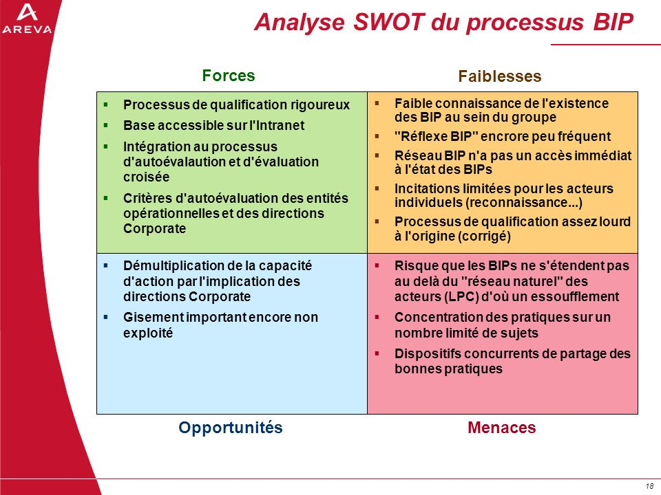 Analyse SWOT du processus BIP