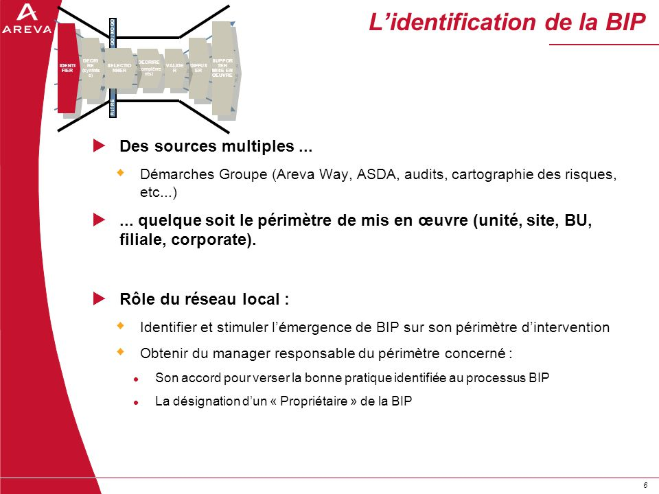 L'identification de la BIP