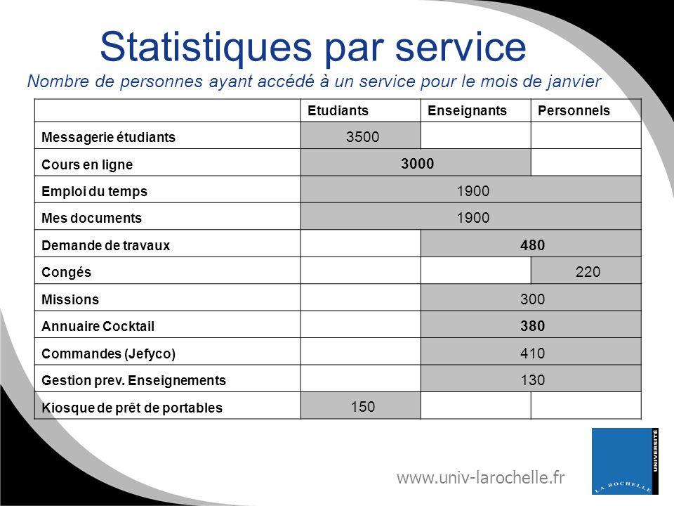 Statistiques par service Nombre de personnes ayant accédé à un service pour le mois de janvier