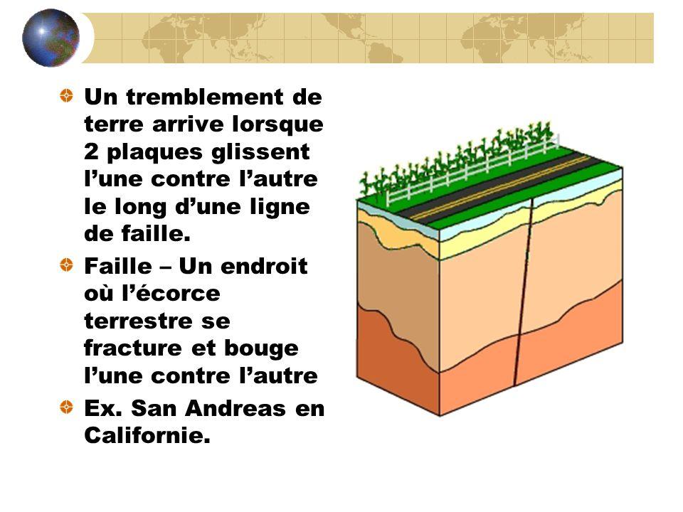 Un tremblement de terre arrive lorsque 2 plaques glissent l'une contre l'autre le long d'une ligne de faille.