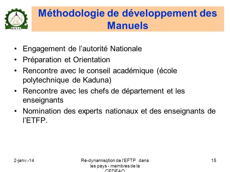 Méthodologie de développement des Manuels