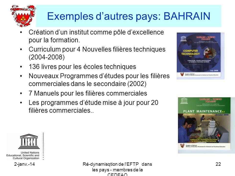 Exemples d'autres pays: BAHRAIN