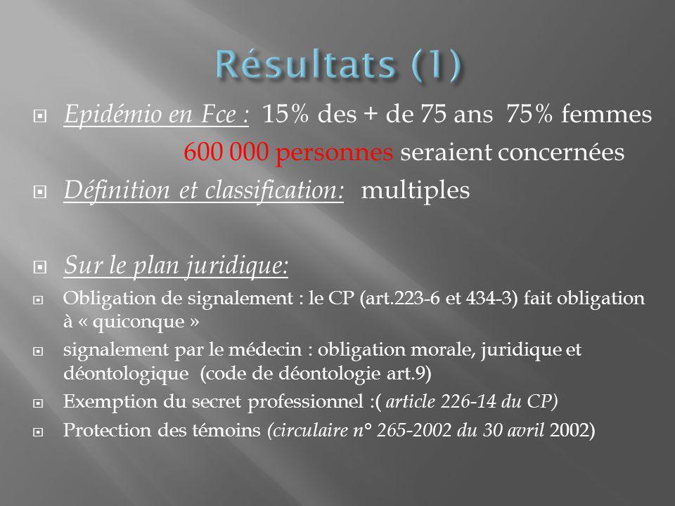 Résultats (1) Epidémio en Fce : 15% des + de 75 ans 75% femmes