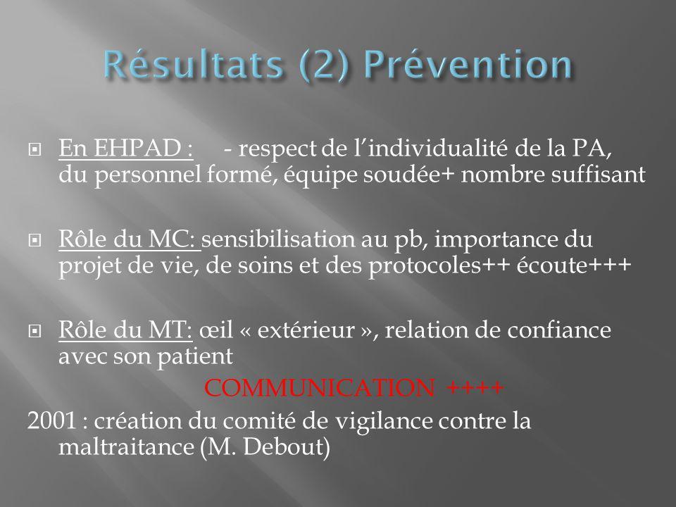 Résultats (2) Prévention