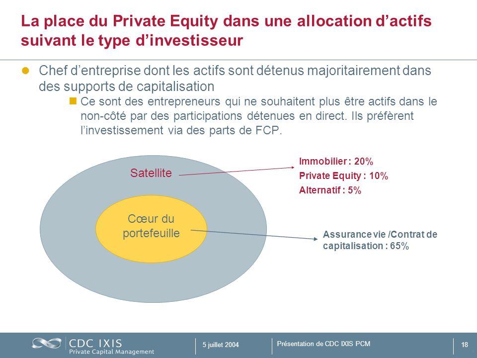 La place du Private Equity dans une allocation d'actifs suivant le type d'investisseur