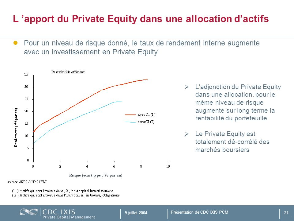 L 'apport du Private Equity dans une allocation d'actifs