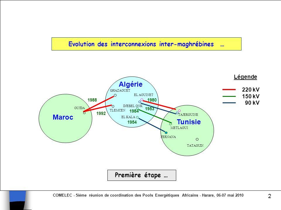 Evolution des interconnexions inter-maghrébines …