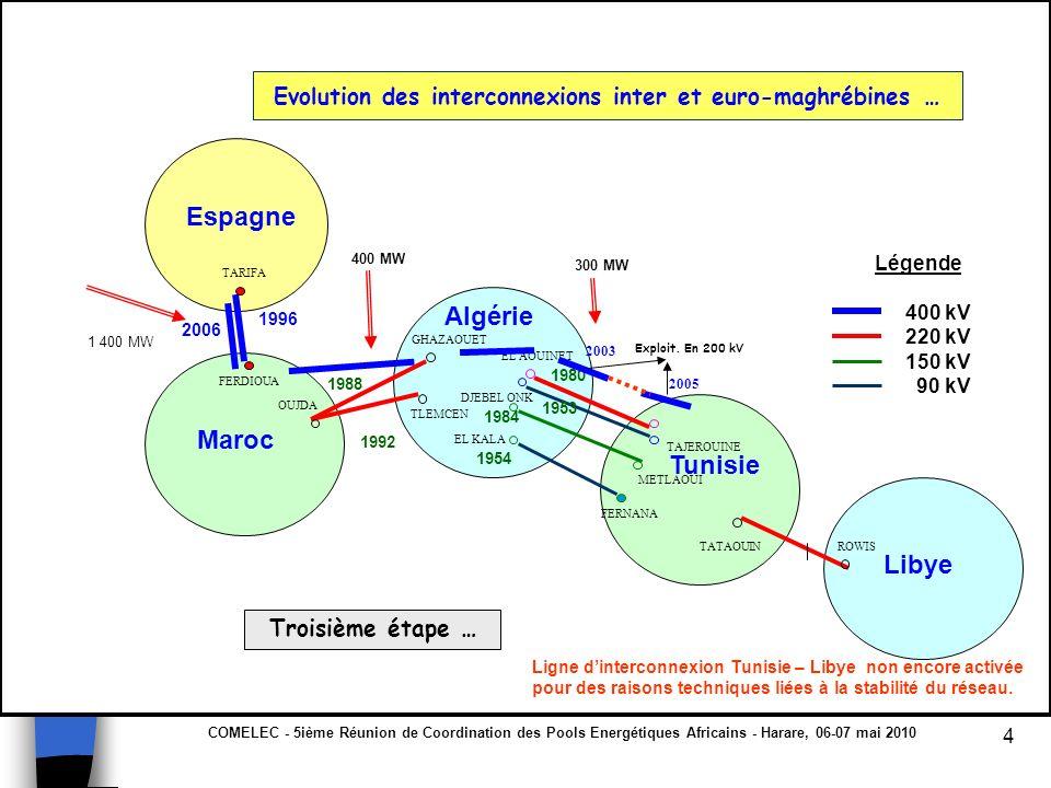 Evolution des interconnexions inter et euro-maghrébines …
