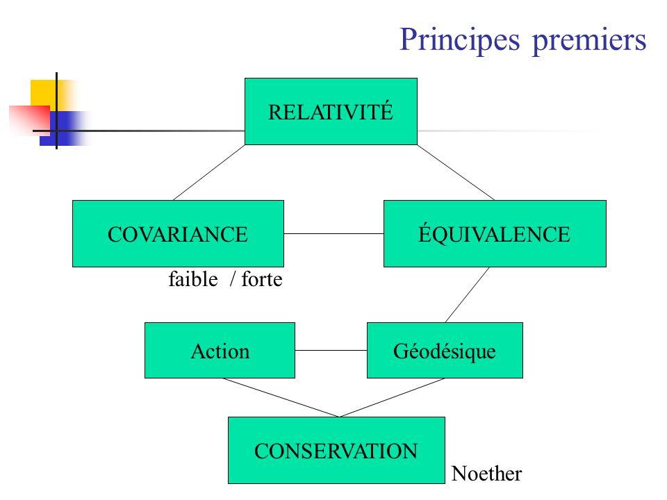 Principes premiers RELATIVITÉ COVARIANCE ÉQUIVALENCE faible / forte