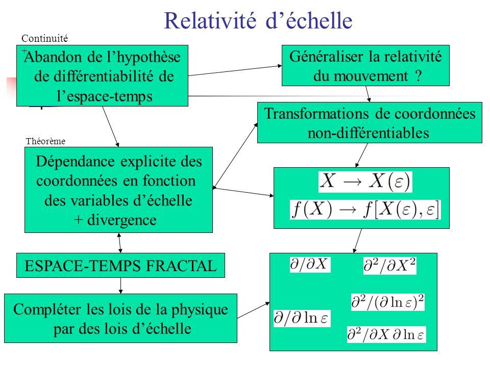 Relativité d'échelle Abandon de l'hypothèse Généraliser la relativité